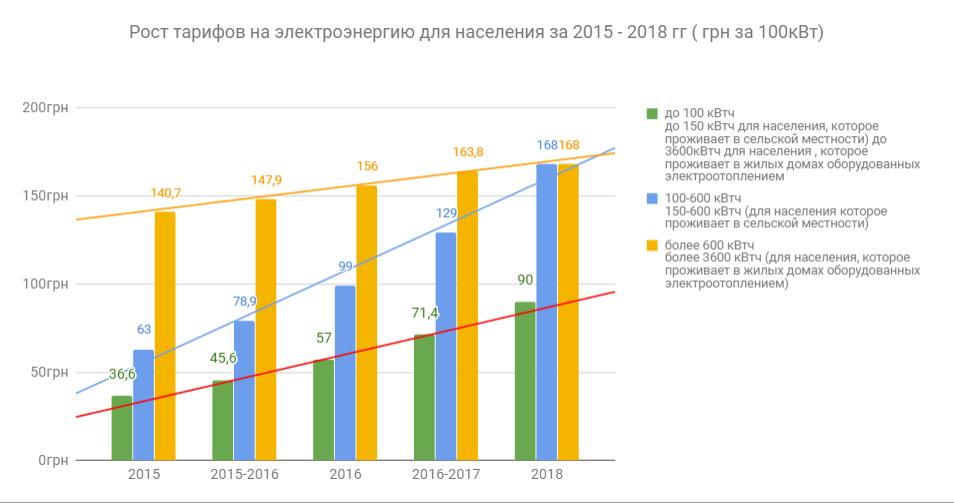 Квт стоимость для 1 в предприятий час часов скупка в москве дорого старых