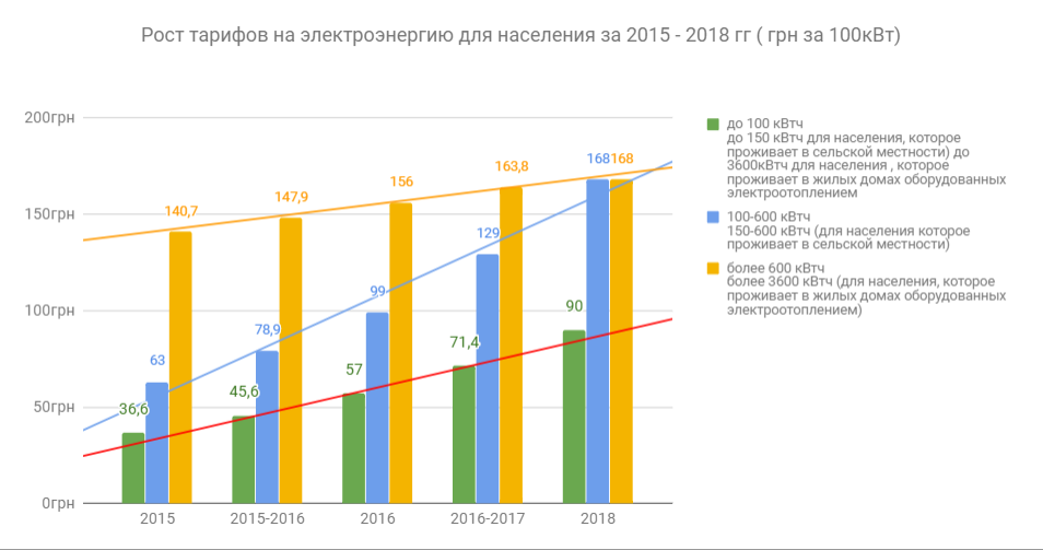 Киловатт час за стоимость москве в стоимость 2017 киловатт часа