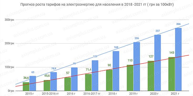 2015 стоимость квт часа золотые часы ломбард российские