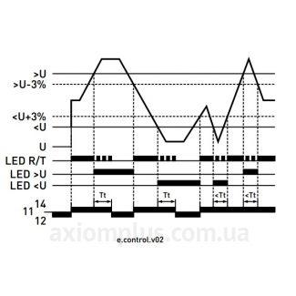 диаграмма работы e.control.v02