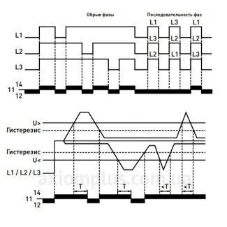 Диаграмма работы e.control.v03