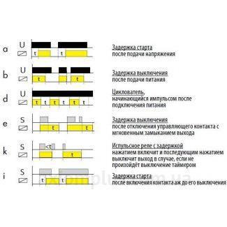Функции реле времени CRM-61/UNI ELKOep