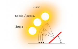 Как правильно установить солнечные панели
