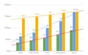 Стоимость электроэнергии в Украине для бытовых потребителей