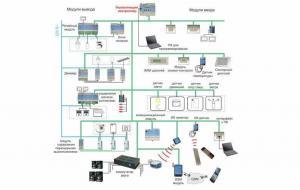 Домашняя автоматизация и система «умный дом»