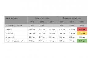 Как оформить льготный тариф для электрического отопления