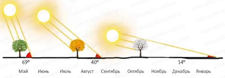 зимой солнце высоко или низко